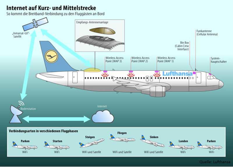 Telekom-WLAN bei der Lufthansa